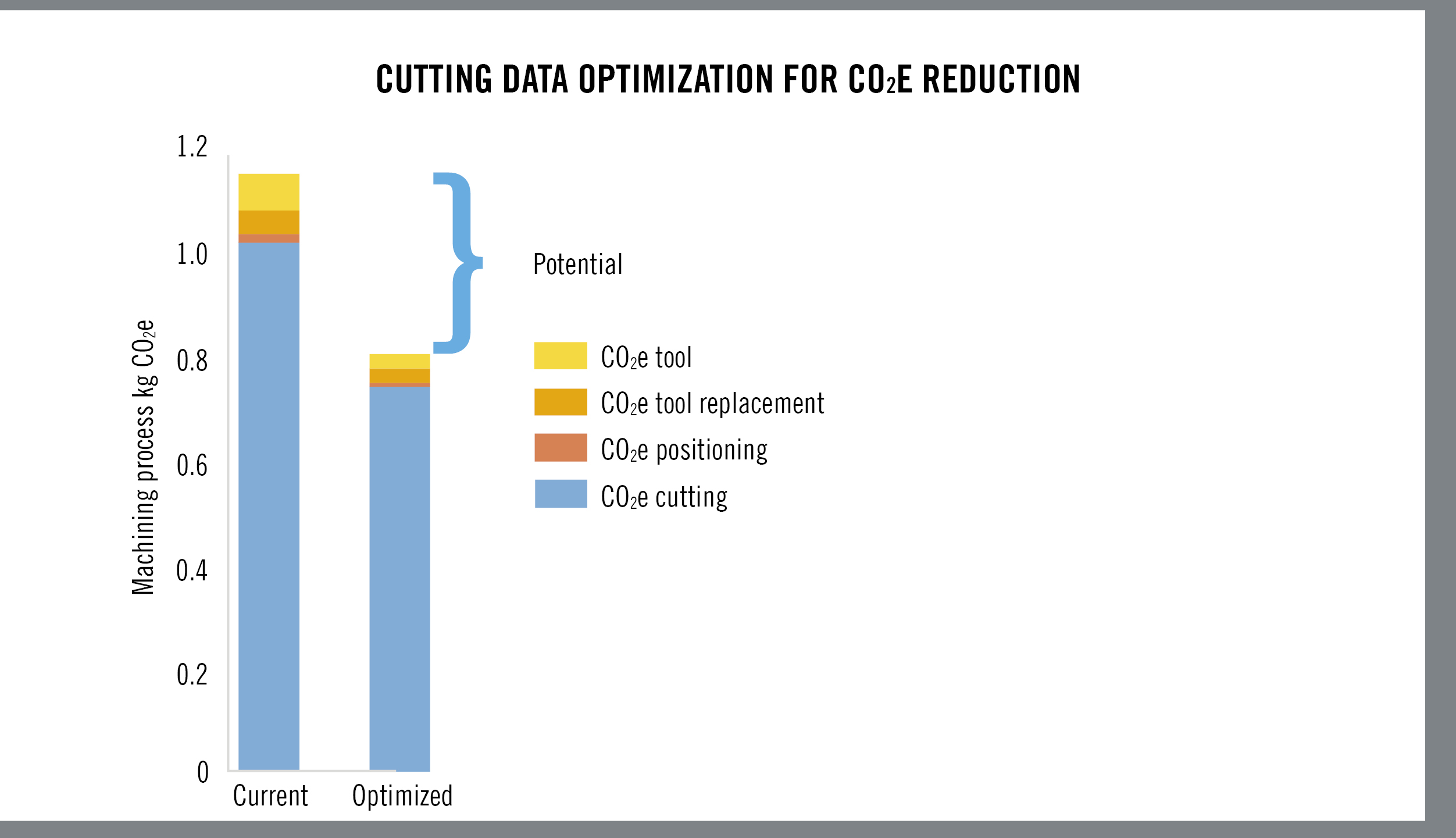 HQ_ILL_Cutting Data Optimization For CO2E Reduction